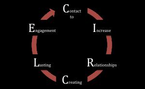 CIRCLE growth